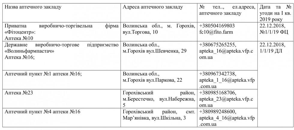 Адреси аптечних закладів