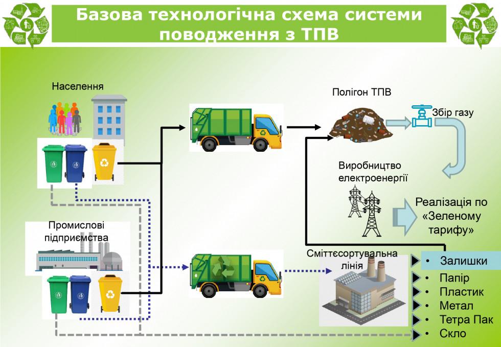 Типова схема системи поводження з ТПВ