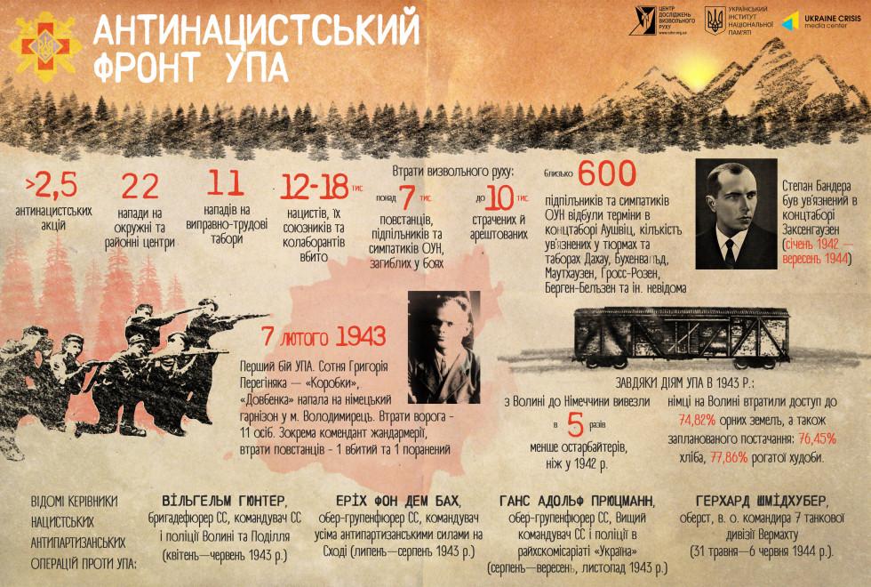 Антинацистський фронт УПА