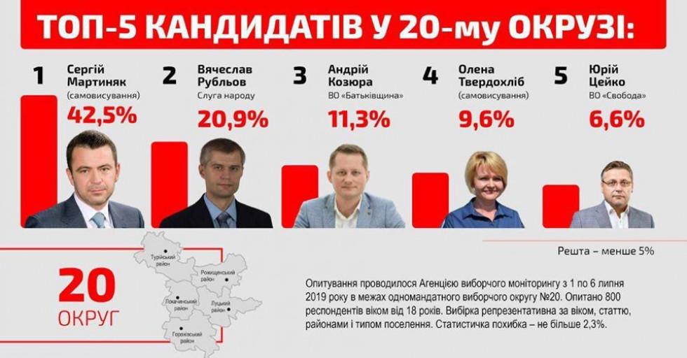 Соцопитування, проведене на замовлення Сергія Мартиняка за 50 тисяч гривень. Ех, все зійшлося, тільки першого і другого місцями переплутали… Фото із «Facebook»